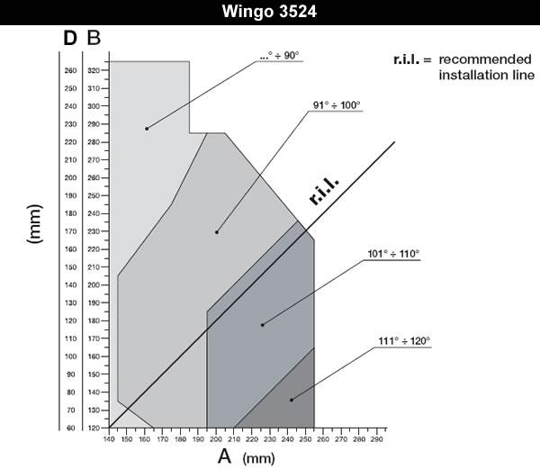 Kit Wingo 3524 Details