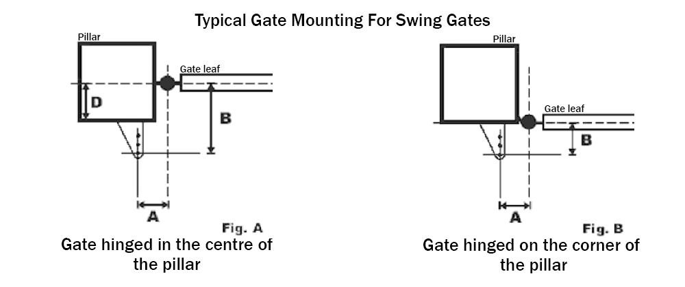 Pillar/Gate Bracket Mounting